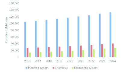 Water Treatment Chemicals and Technology Market Revenue Will Reach $202.8 Billion By 2024, Says Esticast Research and Consulting