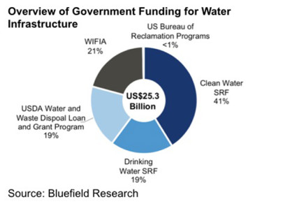$25B in government funds deliver critical dollars for water infrastructure in 2018