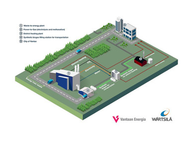 Wärtsilä and Vantaa Energy Ltd. to cooperate on a carbon neutral synthetic biogas production project in Finland